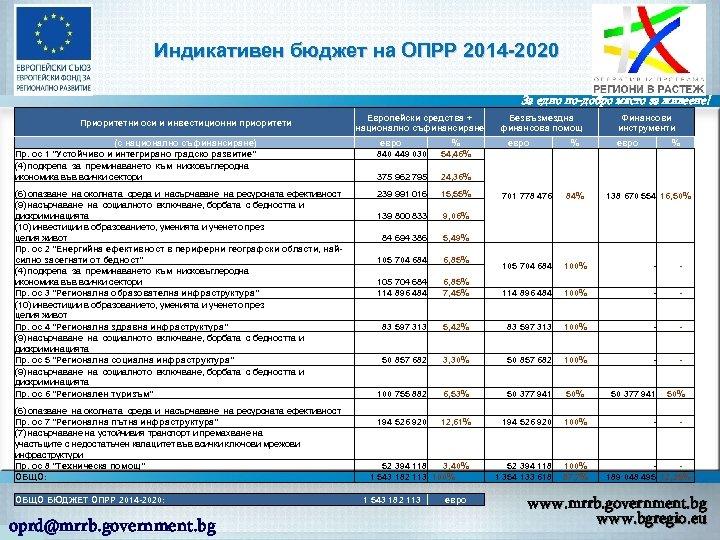 Индикативен бюджет на ОПРР 2014 -2020 За едно по-добро място за живеене! Приоритетни оси