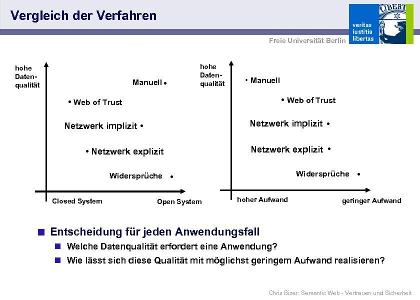 Vergleich der Verfahren Freie Universität Berlin hohe Datenqualität Manuell • hohe Datenqualität • Manuell