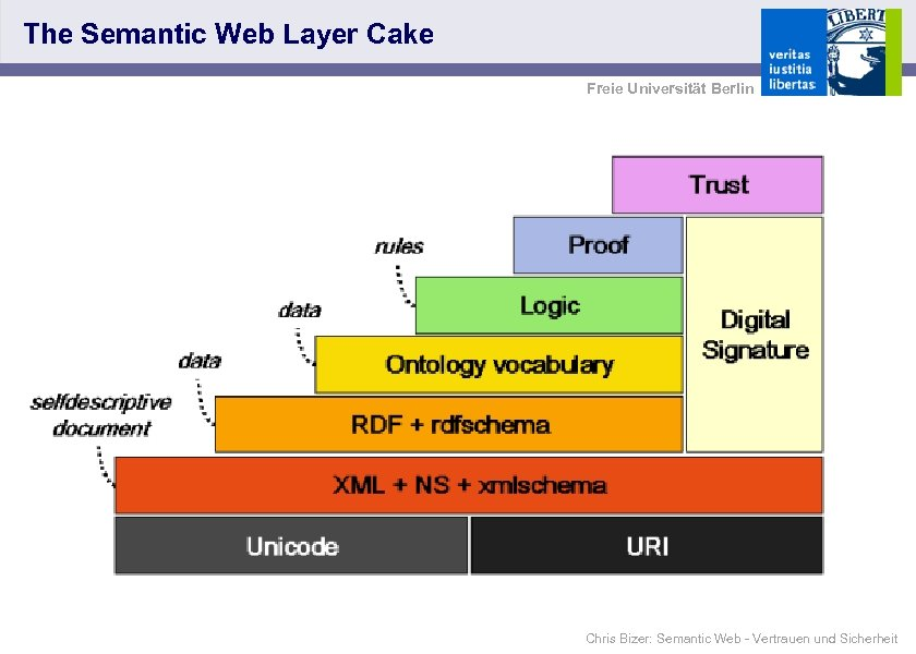 The Semantic Web Layer Cake Freie Universität Berlin Chris Bizer: Semantic Web - Vertrauen