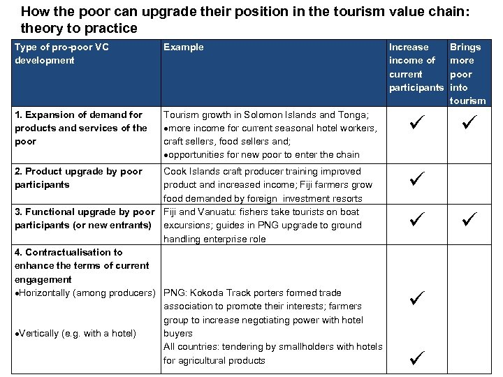 How the poor can upgrade their position in the tourism value chain: theory to