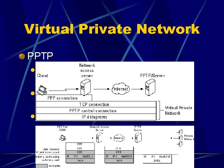 Virtual Private Network PPTP l Point-to-Point Tunneling Protocol l Developed by Microsoft, 3 com,