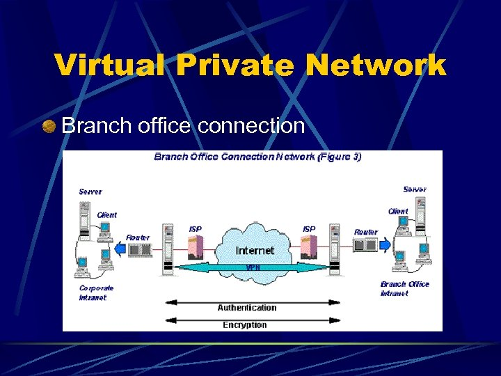 Virtual Private Network Branch office connection