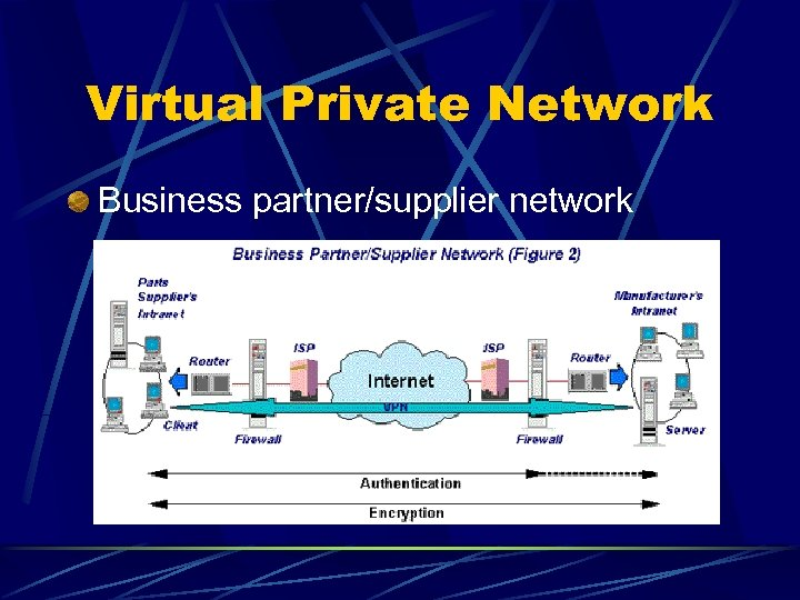 Virtual Private Network Business partner/supplier network