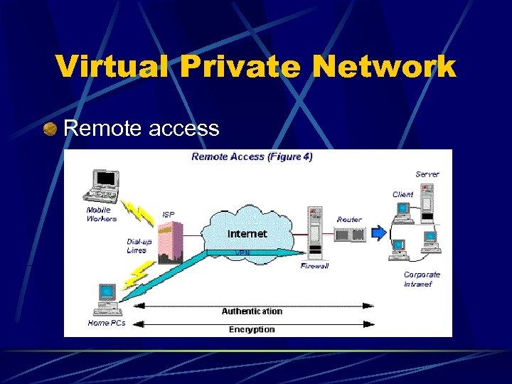 Virtual Private Network Remote access