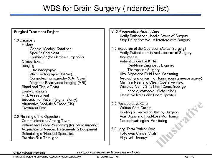 WBS for Brain Surgery (indented list) e at iv 5. 0 Postoperative Care Written