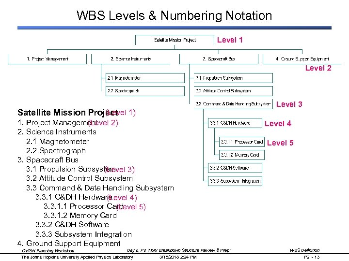 WBS Levels & Numbering Notation Level 1 Level 2 (Level Satellite Mission Project 1)