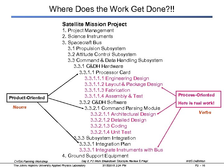 Where Does the Work Get Done? !! Satellite Mission Project Product-Oriented Nouns 1. Project