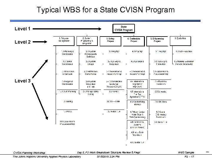 Typical WBS for a State CVISN Program Level 1 Level 2 Level 3 Day