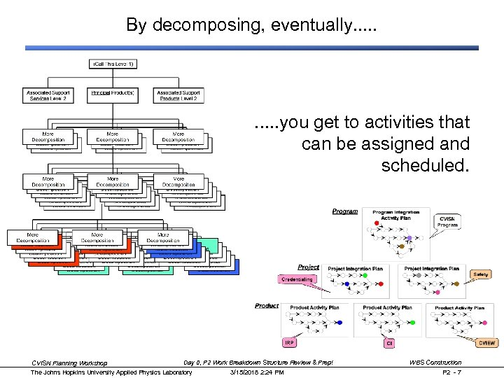 By decomposing, eventually. . you get to activities that can be assigned and scheduled.