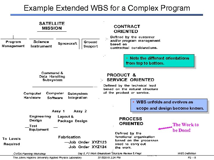 Example Extended WBS for a Complex Program • Note the different orientations from top