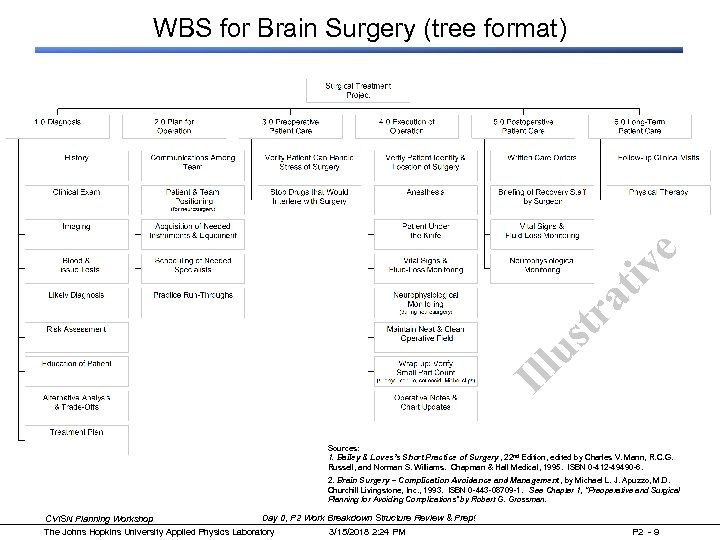 Ill us tr at iv e WBS for Brain Surgery (tree format) Sources: 1.