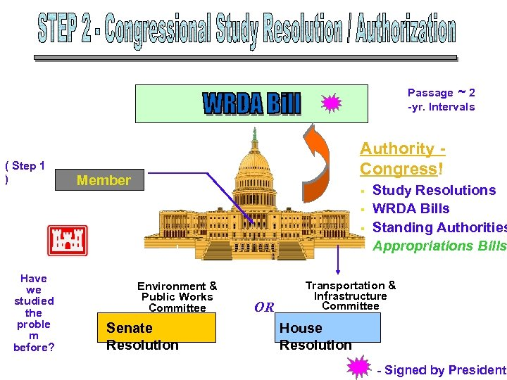 Passage ~ 2 -yr. Intervals ( Step 1 ) Authority Congress! Member § §