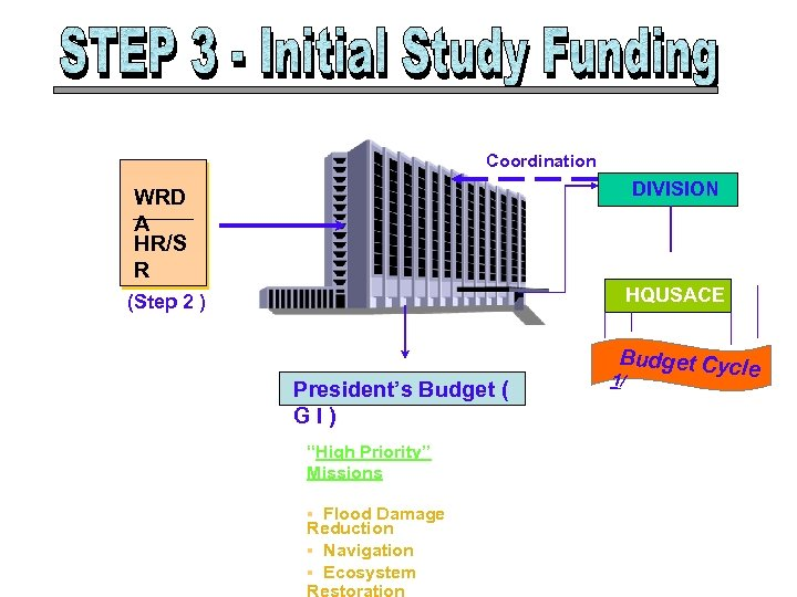 Coordination DIVISION WRD A HR/S R HQUSACE (Step 2 ) President's Budget ( GI)