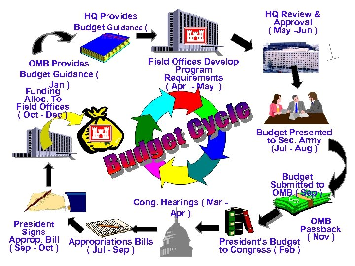 HQ Review & Approval ( May -Jun ) HQ Provides Budget Guidance ( Mar