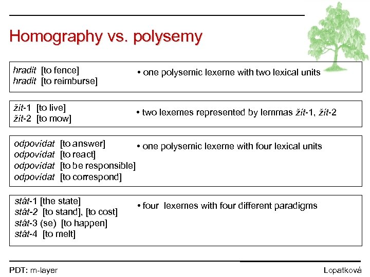 Homography vs. polysemy hradit [to fence] hradit [to reimburse] • one polysemic lexeme with