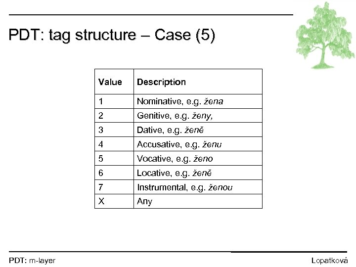 PDT: tag structure – Case (5) Value 1 Nominative, e. g. žena 2 Genitive,
