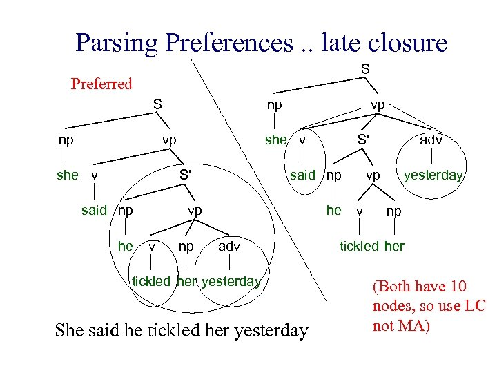 Parsing Preferences. . late closure S Preferred S np np vp she v S'