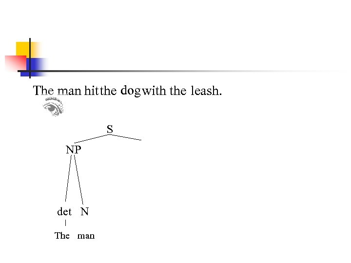 The man hit the dog with the leash. S NP det N The man