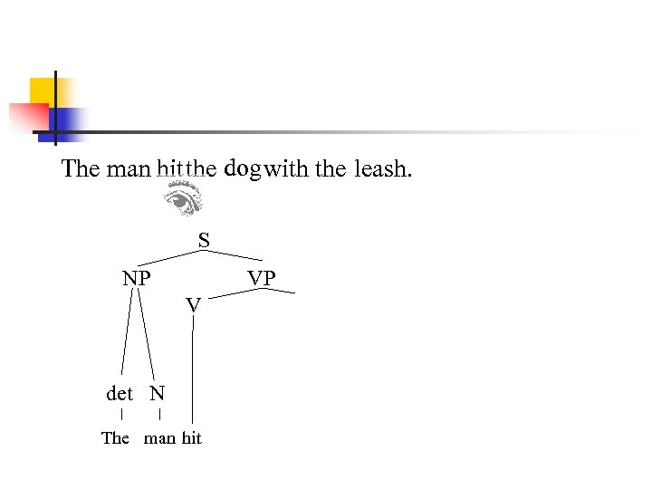 The man hit the dog with the leash. S NP VP V det N