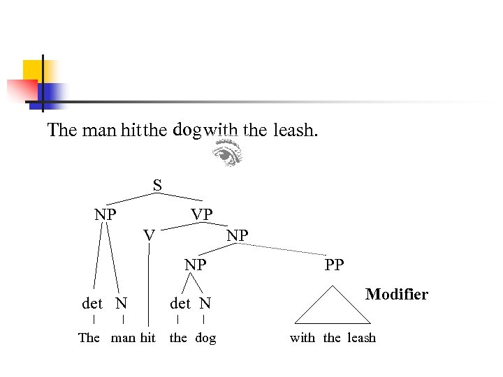 The man hit the dog with the leash. S NP VP V NP NP