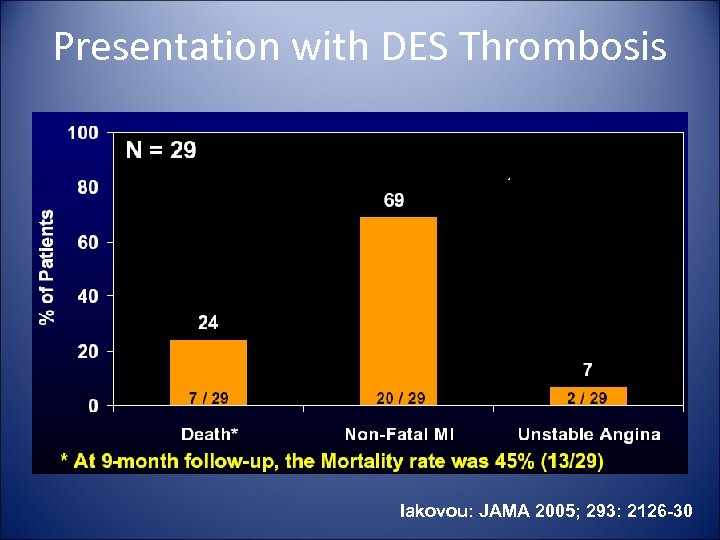 Presentation with DES Thrombosis Iakovou: JAMA 2005; 293: 2126 -30