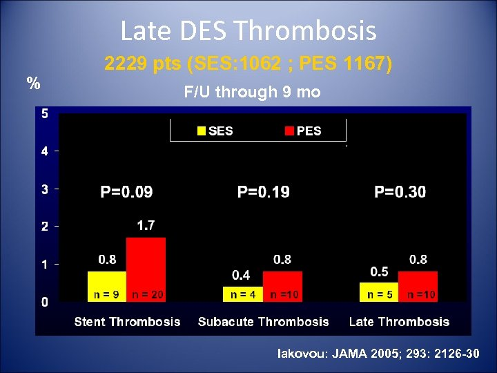 Late DES Thrombosis % 2229 pts (SES: 1062 ; PES 1167) F/U through 9