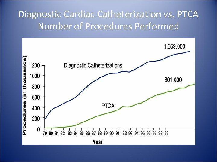 Diagnostic Cardiac Catheterization vs. PTCA Number of Procedures Performed