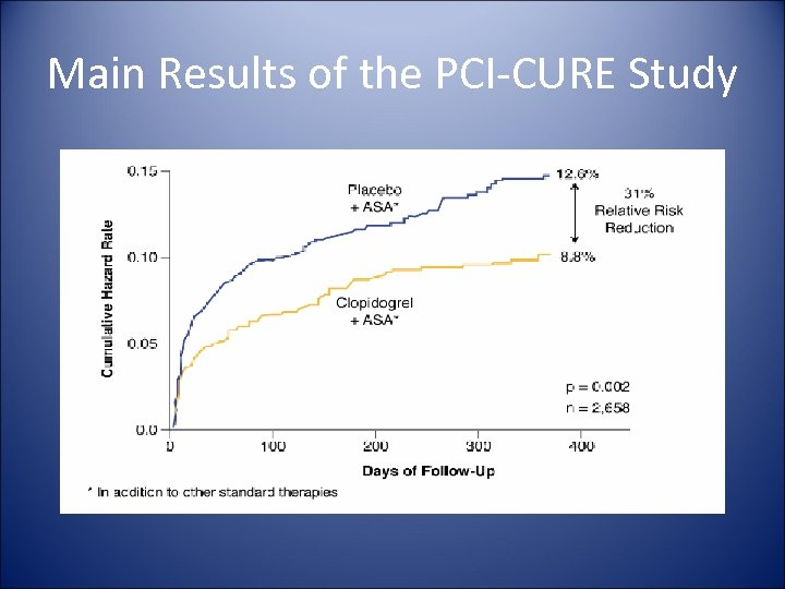 Main Results of the PCI-CURE Study