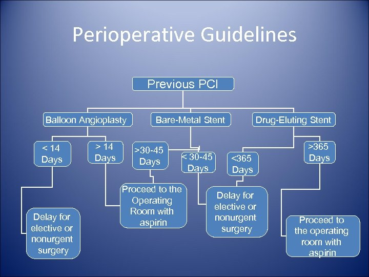 Perioperative Guidelines Previous PCI Balloon Angioplasty < 14 Days Delay for elective or nonurgent