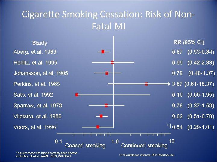 Cigarette Smoking Cessation: Risk of Non. Fatal MI RR (95% Cl) Study Aberg, et