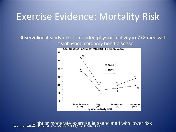 Exercise Evidence: Mortality Risk Observational study of self-reported physical activity in 772 men with