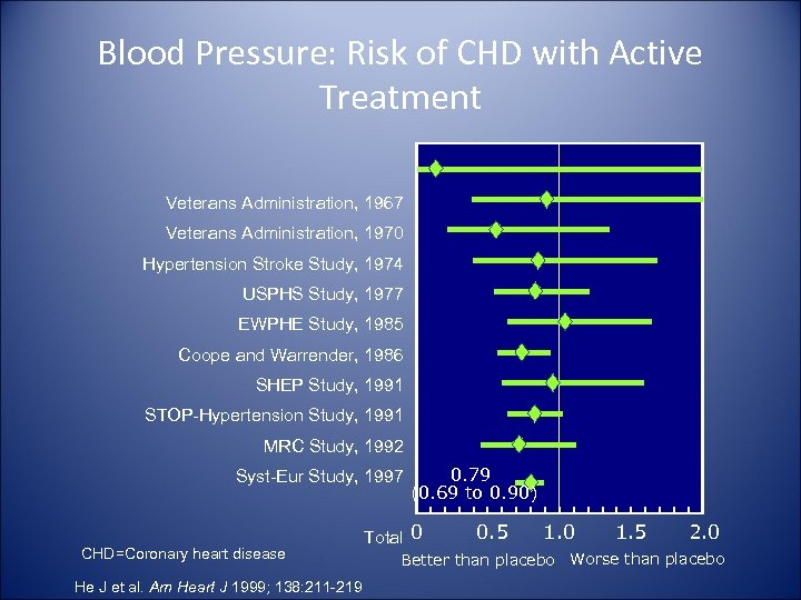 Blood Pressure: Risk of CHD with Active Treatment Veterans Administration, 1967 Veterans Administration, 1970