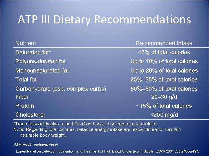 ATP III Dietary Recommendations Nutrient Saturated fat* Recommended Intake <7% of total calories Polyunsaturated