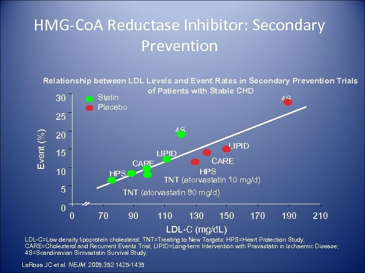 HMG-Co. A Reductase Inhibitor: Secondary Prevention Relationship between LDL Levels and Event Rates in