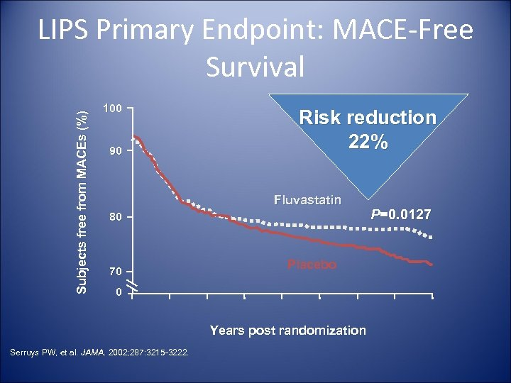Subjects free from MACEs (%) LIPS Primary Endpoint: MACE-Free Survival 100 90 Risk reduction
