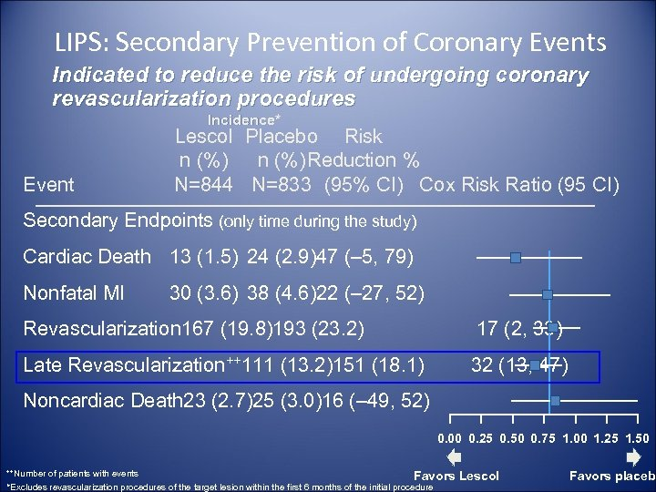 LIPS: Secondary Prevention of Coronary Events Indicated to reduce the risk of undergoing coronary