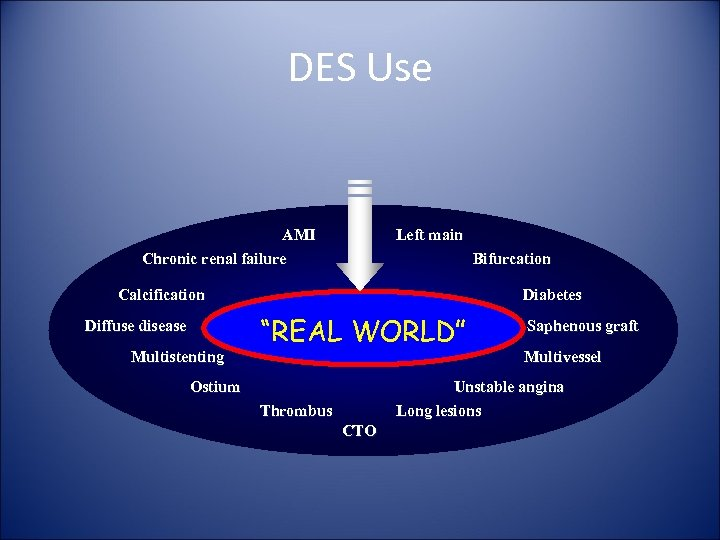 DES Use AMI Chronic renal failure Left main Bifurcation Calcification Diffuse disease Multistenting Diabetes
