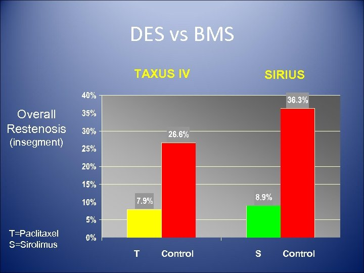 DES vs BMS TAXUS IV SIRIUS Overall Restenosis (insegment) T=Paclitaxel S=Sirolimus T Control S