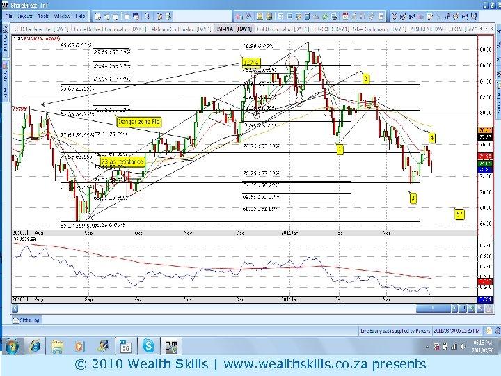 PLAT © 2010 Wealth Skills | www. wealthskills. co. za presents