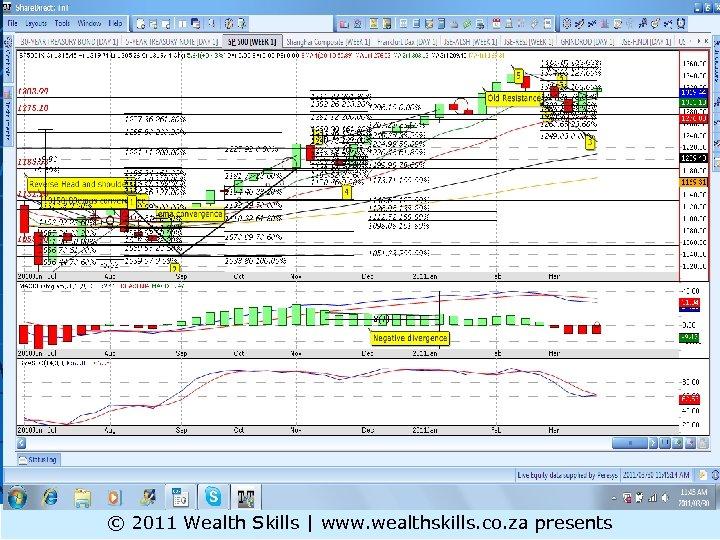 S&P 500 MT © 2011 Wealth Skills | www. wealthskills. co. za presents