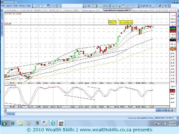 OIL © 2010 Wealth Skills | www. wealthskills. co. za presents