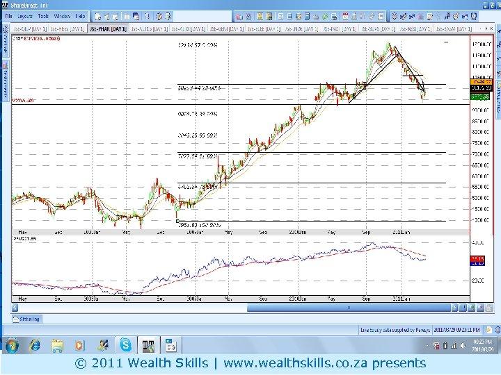 Daily PR: PHARM - weak © 2011 Wealth Skills | www. wealthskills. co. za