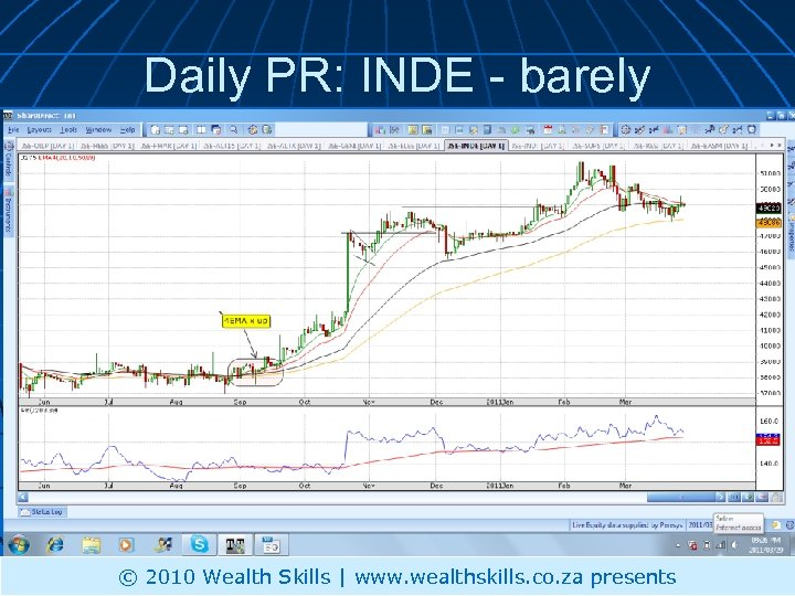 Daily PR: INDE - barely © 2010 Wealth Skills | www. wealthskills. co. za