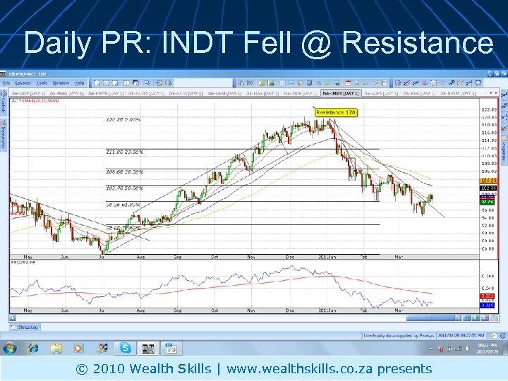 Daily PR: INDT Fell @ Resistance © 2010 Wealth Skills | www. wealthskills. co.