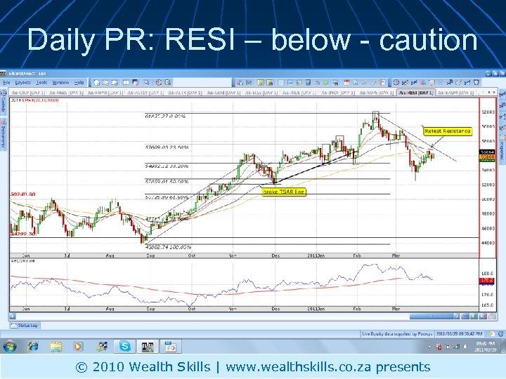 Daily PR: RESI – below - caution © 2010 Wealth Skills | www. wealthskills.
