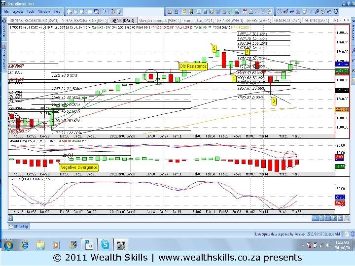 S&P 500 ST © 2011 Wealth Skills | www. wealthskills. co. za presents