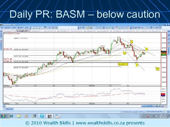 Daily PR: BASM – below caution © 2010 Wealth Skills | www. wealthskills. co.