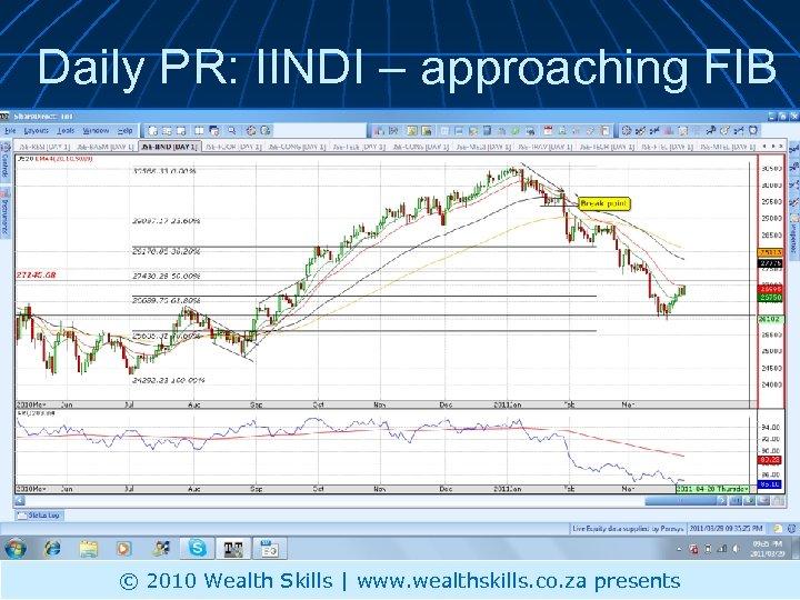 Daily PR: IINDI – approaching FIB © 2010 Wealth Skills | www. wealthskills. co.