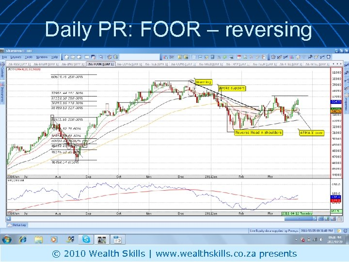 Daily PR: FOOR – reversing © 2010 Wealth Skills | www. wealthskills. co. za