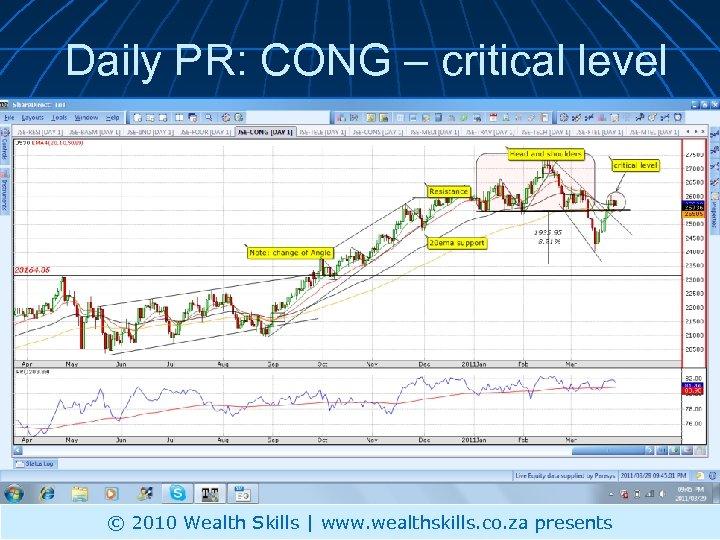 Daily PR: CONG – critical level © 2010 Wealth Skills | www. wealthskills. co.